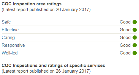 CQC Inspection Area Ratings